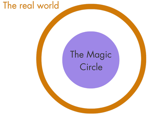 The magic circle as described by Huizinga
